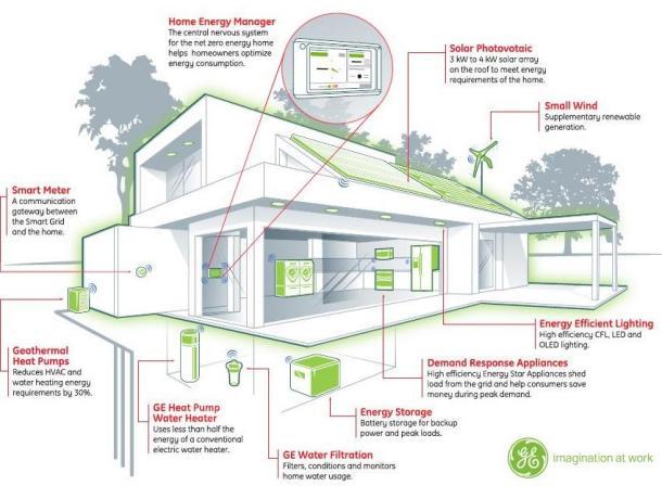 GE Net Zero Home