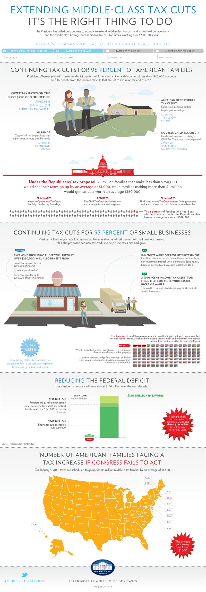 Infographic Obama