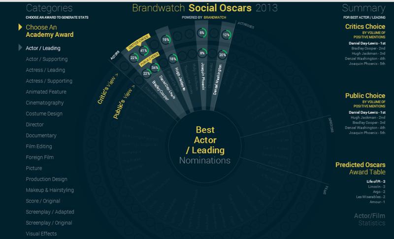 Social Oscars