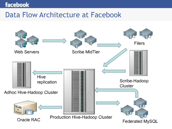 New Florence New Renaissance Big Data Infrastructure At