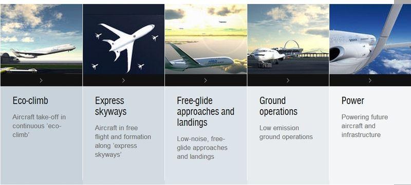 Airbus Smarter Skies