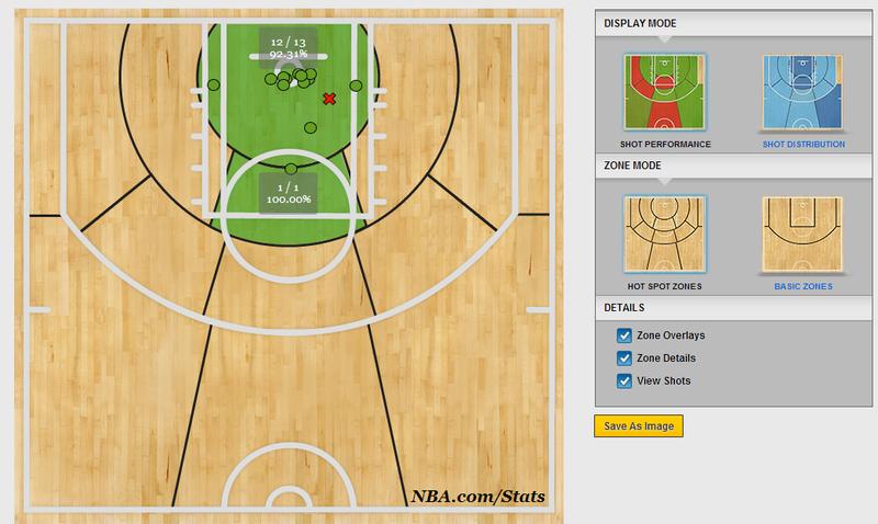 NBA SAP