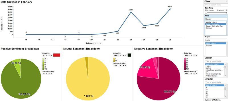 HP Sentiment Analysis