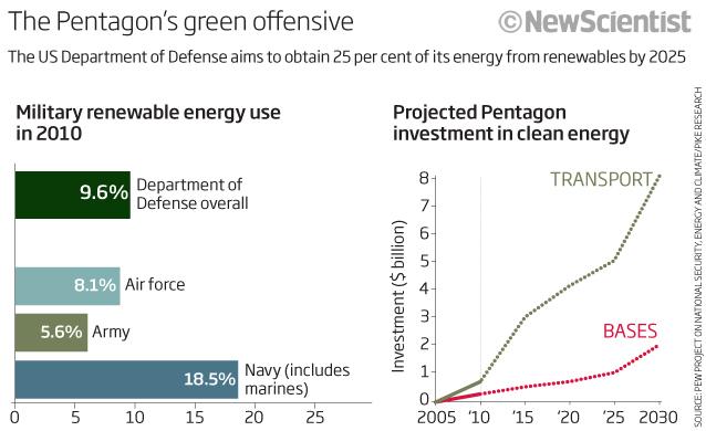 Pentagon Green