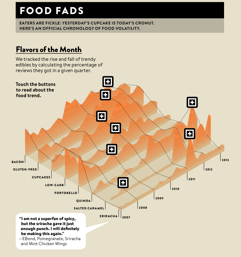 Wired Food Big Data