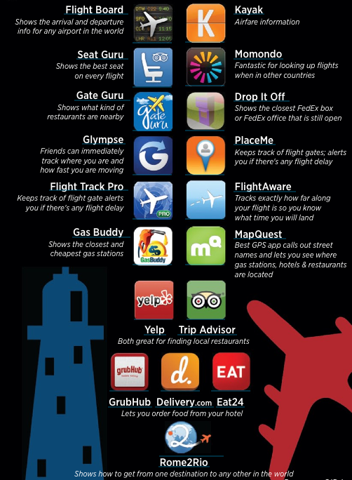 Travel mobile apps