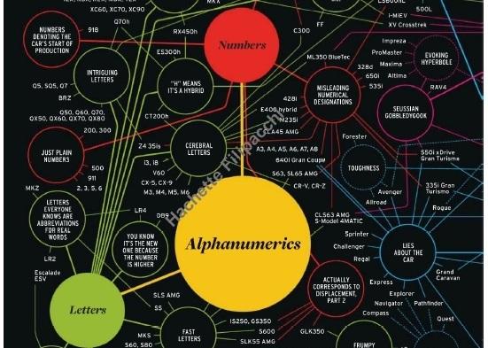 Car taxonomy