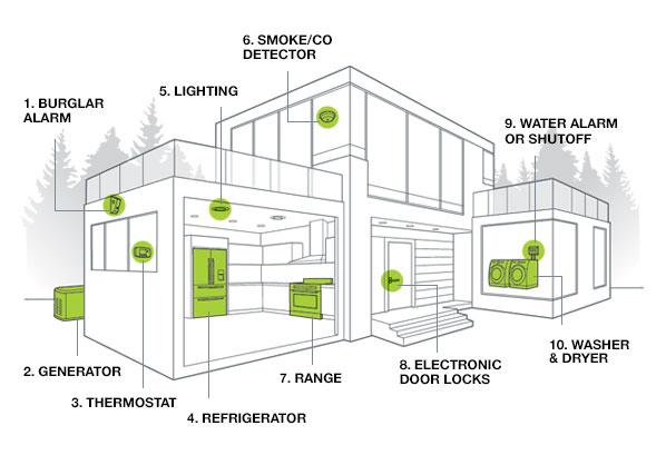 CR Smart Home