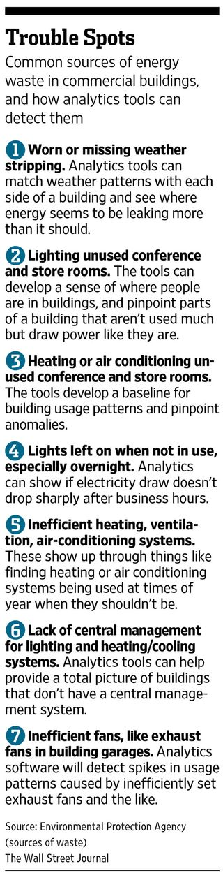 Big Data energy use