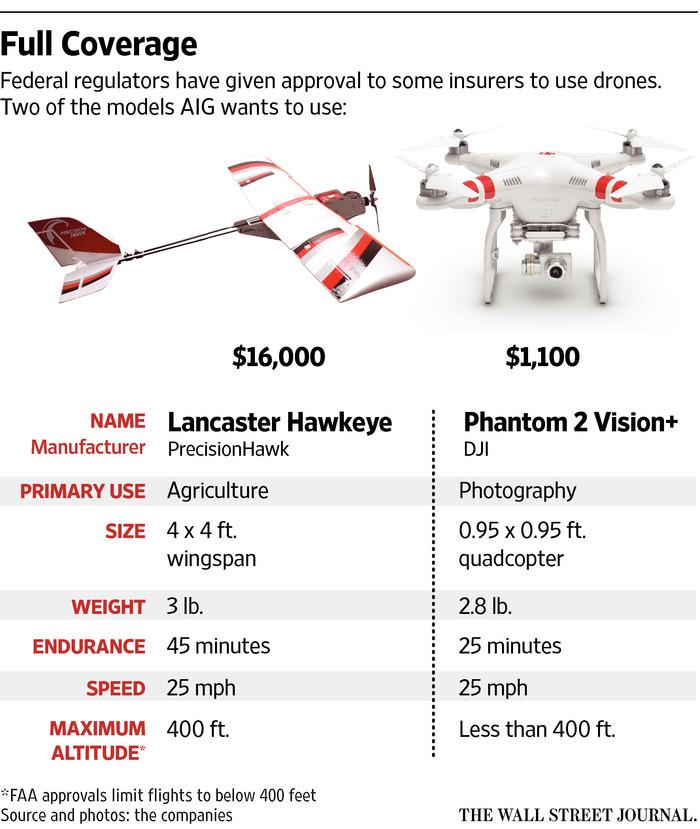 AIG Drones