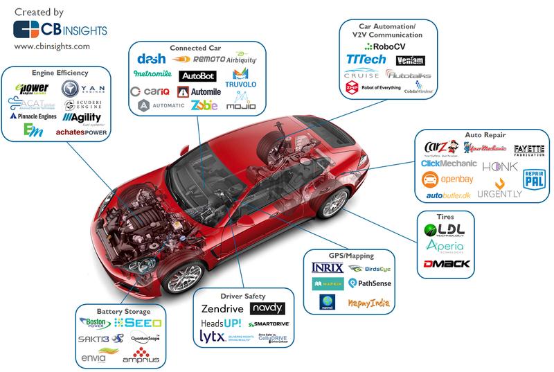 Car Unbundling