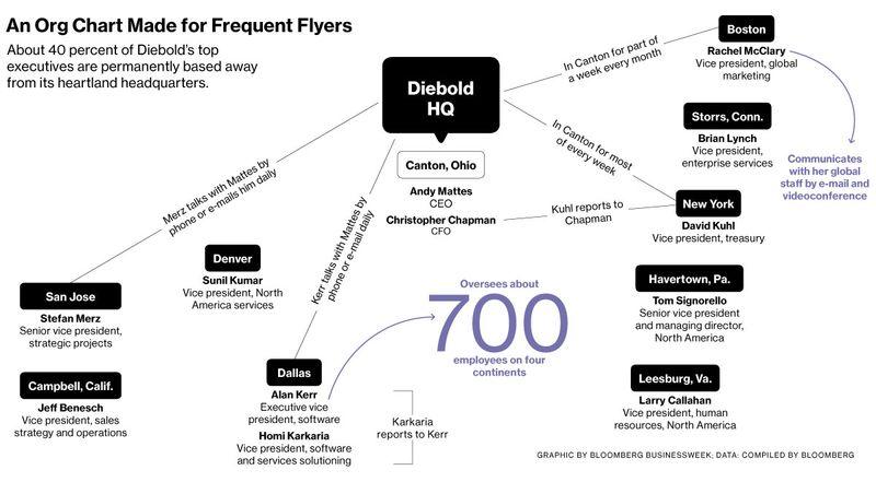 Diebold Org Chart