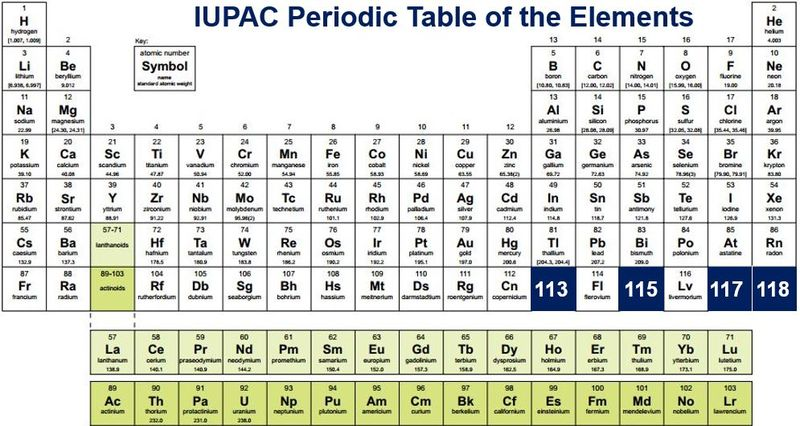 New Florence New Renaissance The Periodic Table Expands