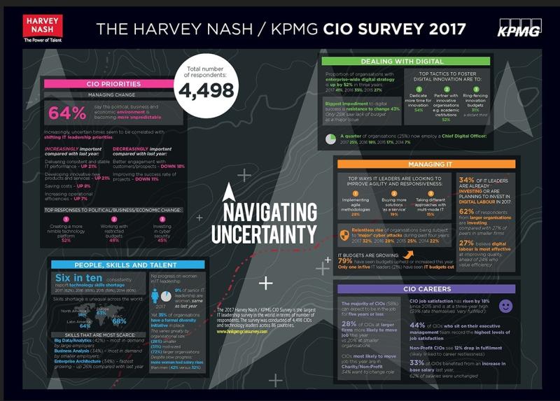 Harvey Nask KPMG infograph