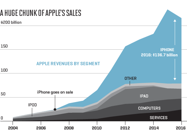 Apple_sales iphone