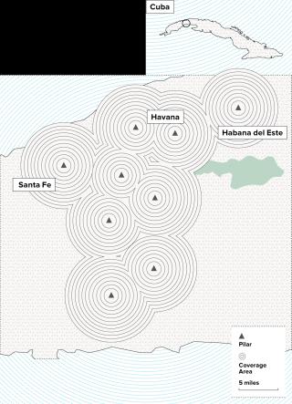 Havana network