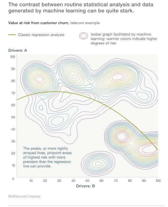 McKinsey machine learning