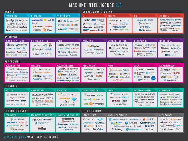 Machineintelligencelandscape