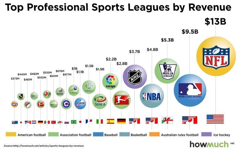 NFL revenues