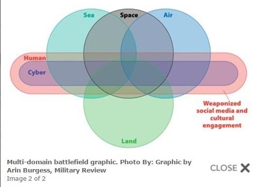 Multi-domain battlefield