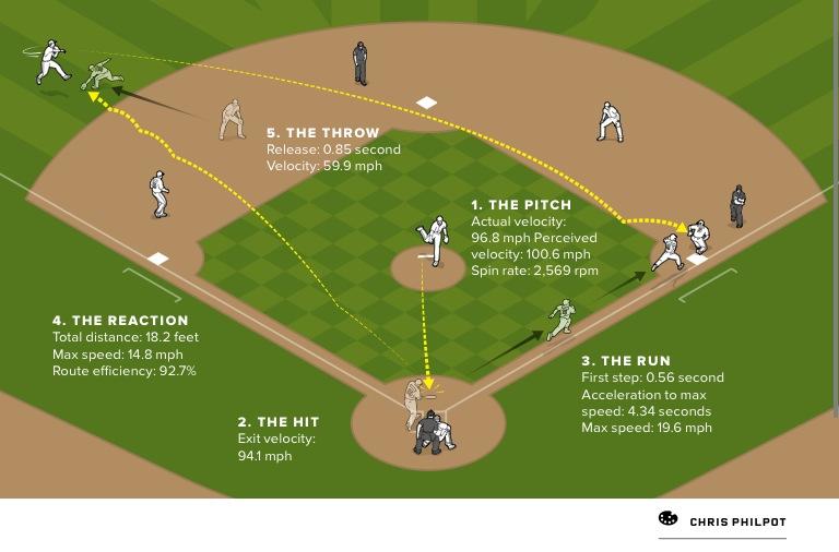 MLB metrics