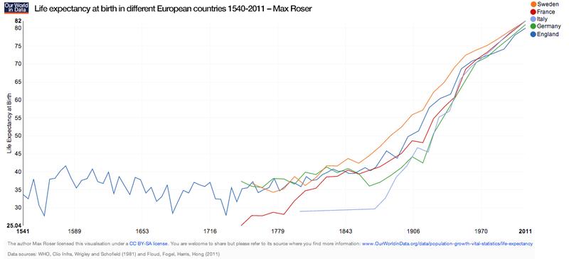 Roser graph