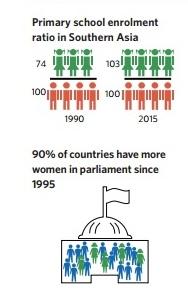 UN Gender Equality