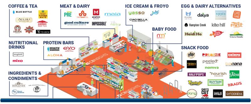 Food startups