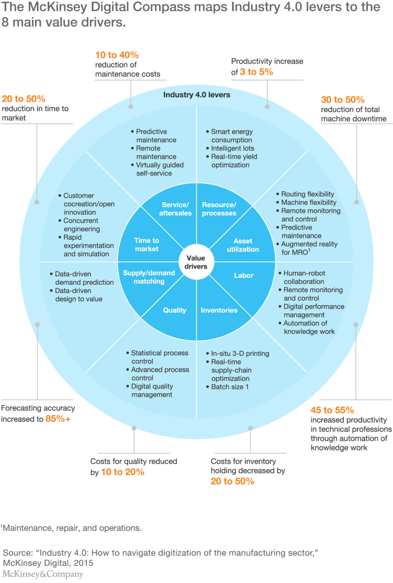 McKinsey Digtial Value Drivers