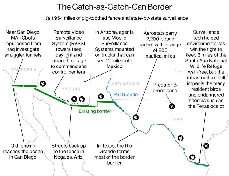 Digital Border