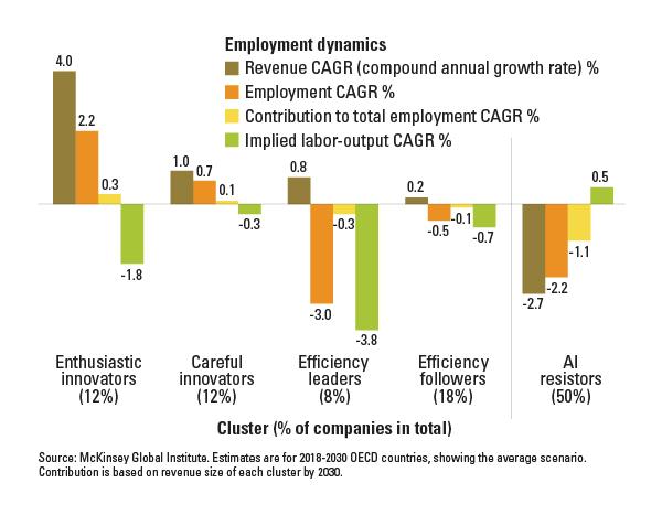 AI Employment growth