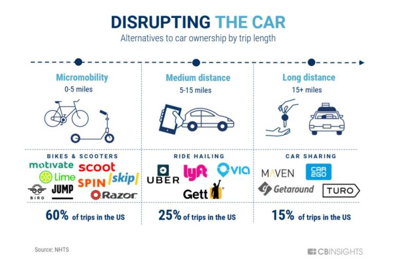 Disrupting the Car