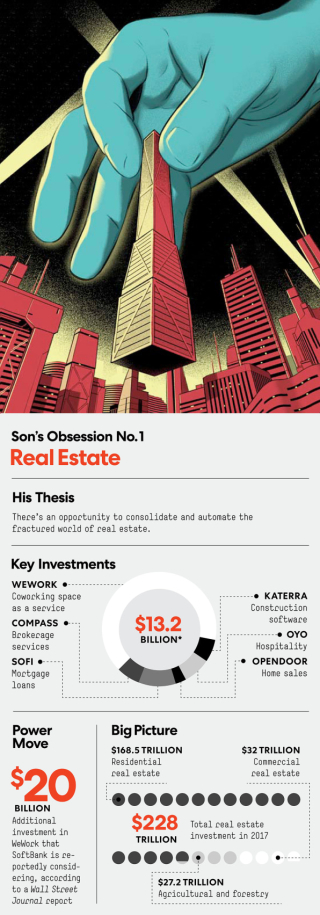 Son real estate