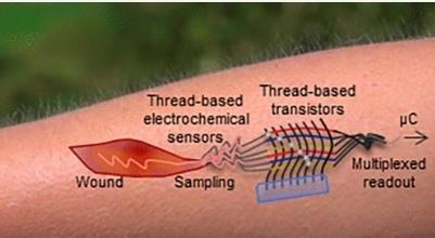 Skin based sensors