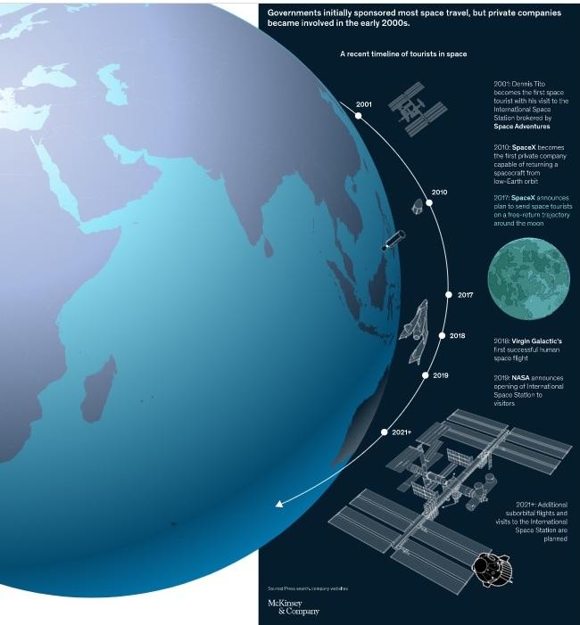 Space tourism McKinsey
