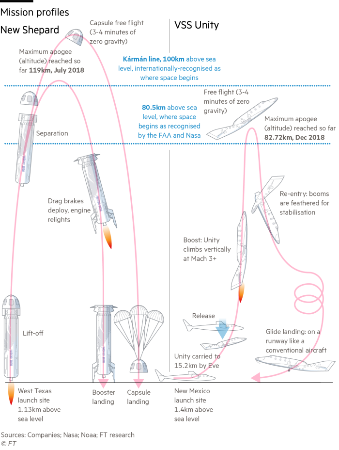 Bezos Branson flight profiles