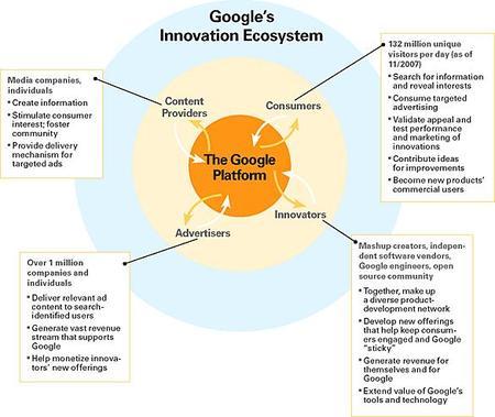 google's innovation engine